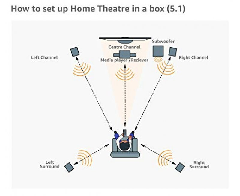 Sony Ht-Ct290 Subwoofer Wiring Diagram from www.exlmart.com
