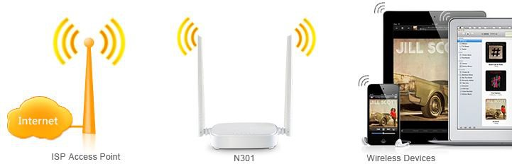 Tenda-N301-Wireless-N300-Easy-Setup-Router-White-N301